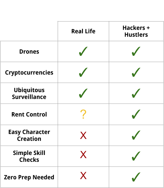 A silly comparison chart of Hackers and Hustlers to real life.